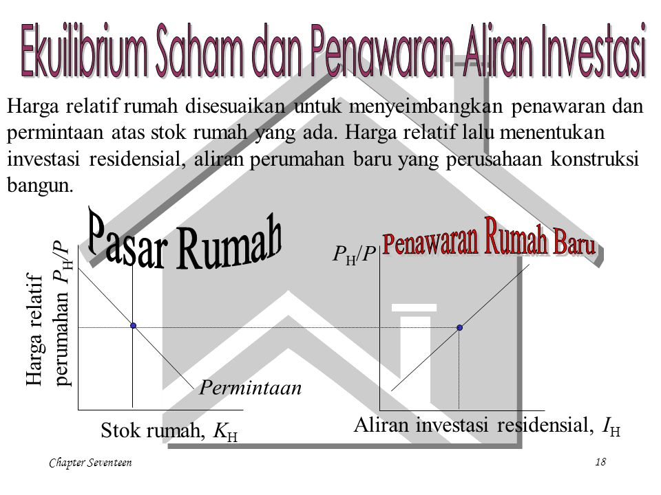 Chapter Seventeen18 Permintaan Harga relatif perumahan P H /P PH/PPH/P Harga relatif rumah disesuaikan untuk menyeimbangkan penawaran dan permintaan a