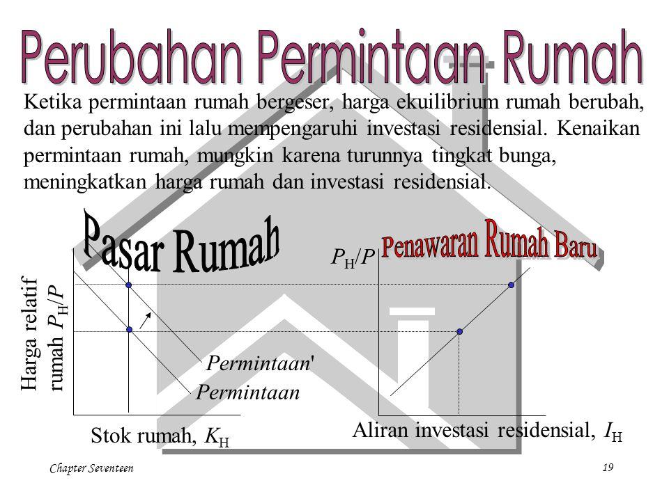 Chapter Seventeen19 Permintaan Harga relatif rumah P H /P PH/PPH/P Stok rumah, K H Aliran investasi residensial, I H Ketika permintaan rumah bergeser,