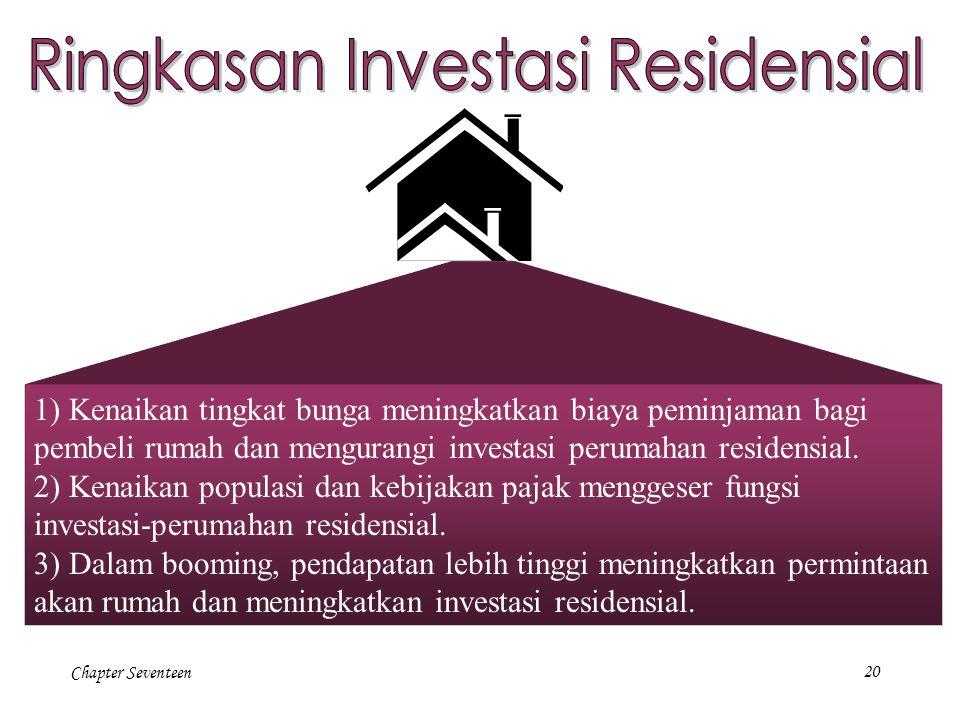 Chapter Seventeen20 1) Kenaikan tingkat bunga meningkatkan biaya peminjaman bagi pembeli rumah dan mengurangi investasi perumahan residensial. 2) Kena