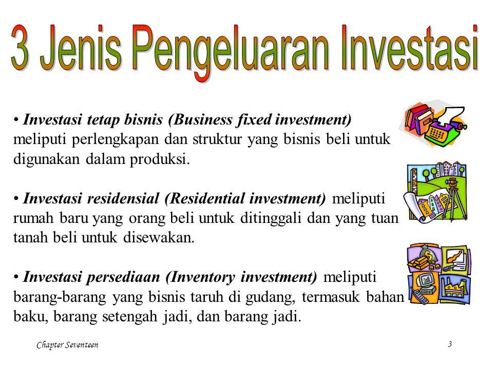 Chapter Seventeen3 Investasi tetap bisnis (Business fixed investment) meliputi perlengkapan dan struktur yang bisnis beli untuk digunakan dalam produk