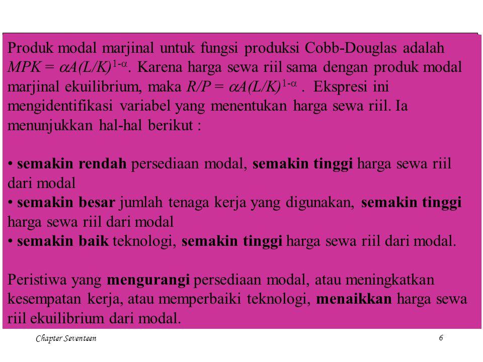 Chapter Seventeen6 Produk modal marjinal untuk fungsi produksi Cobb-Douglas adalah MPK =  A(L/K) 1-   Karena harga sewa riil sama dengan produk mo