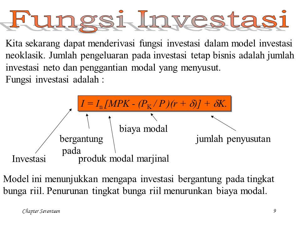 Chapter Seventeen9 Kita sekarang dapat menderivasi fungsi investasi dalam model investasi neoklasik. Jumlah pengeluaran pada investasi tetap bisnis ad