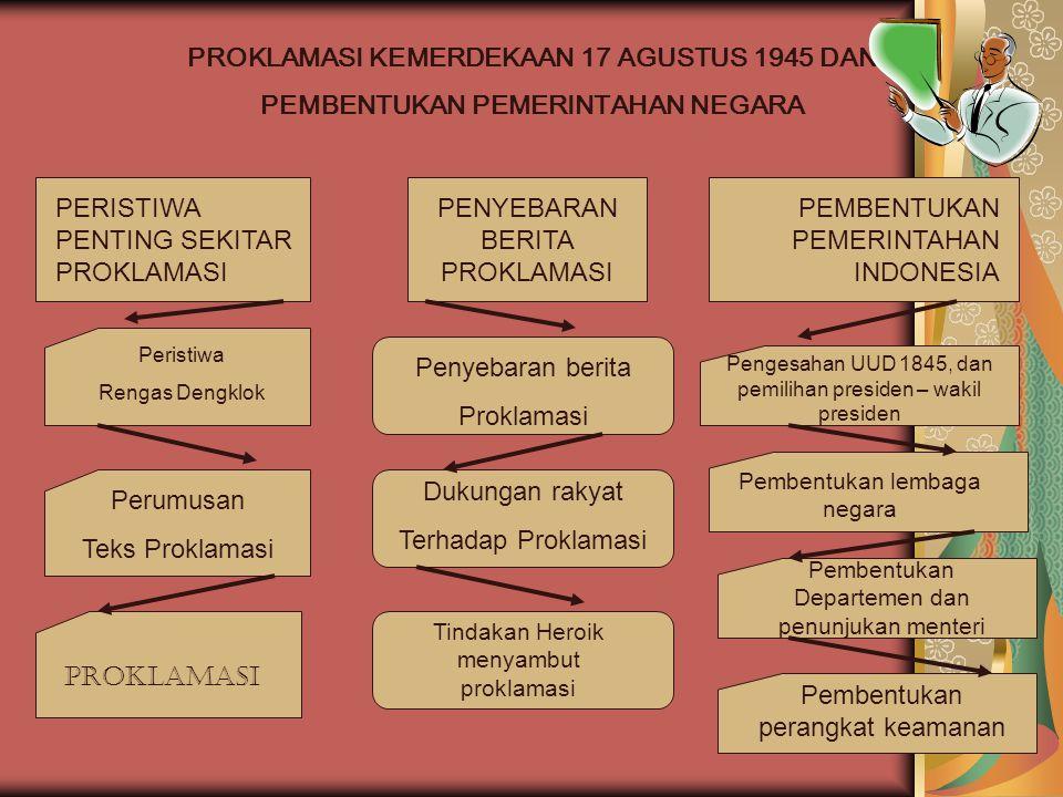 PROKLAMASI KEMERDEKAAN 17 AGUSTUS 1945 DAN PEMBENTUKAN PEMERINTAHAN NEGARA PERISTIWA PENTING SEKITAR PROKLAMASI PENYEBARAN BERITA PROKLAMASI PEMBENTUKAN PEMERINTAHAN INDONESIA Peristiwa Rengas Dengklok Perumusan Teks Proklamasi PROKLAMASI Penyebaran berita Proklamasi Dukungan rakyat Terhadap Proklamasi Tindakan Heroik menyambut proklamasi Pengesahan UUD 1845, dan pemilihan presiden – wakil presiden Pembentukan lembaga negara Pembentukan Departemen dan penunjukan menteri Pembentukan perangkat keamanan
