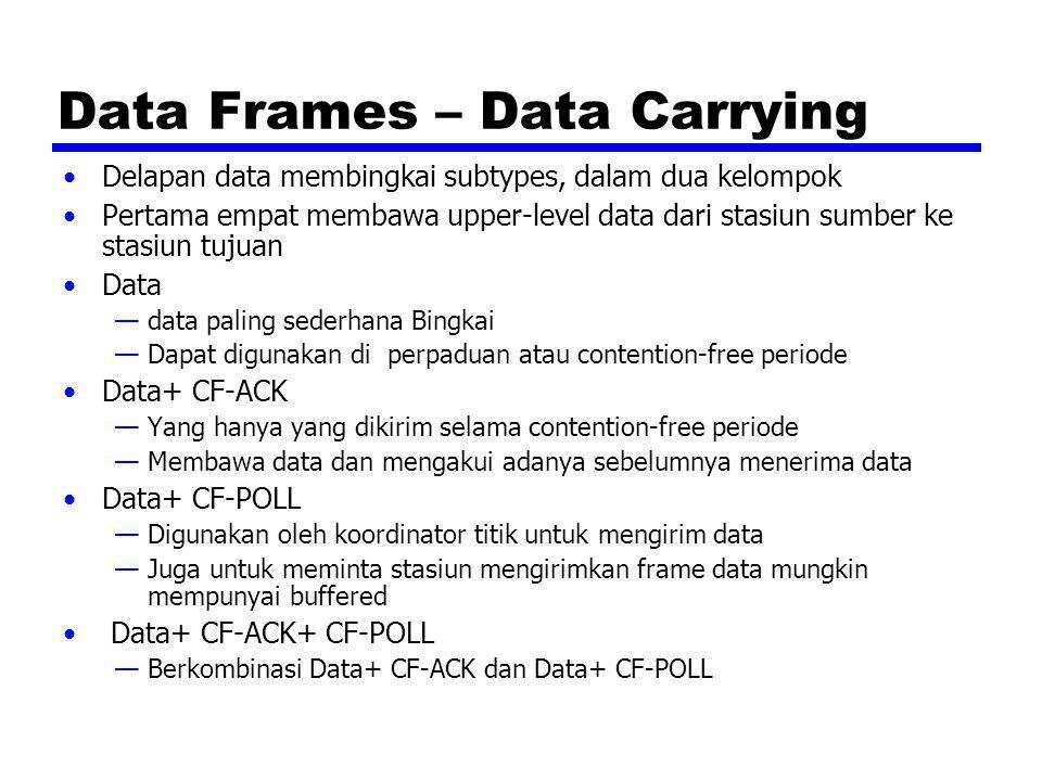 Data Frames – Data Carrying Delapan data membingkai subtypes, dalam dua kelompok Pertama empat membawa upper-level data dari stasiun sumber ke stasiun