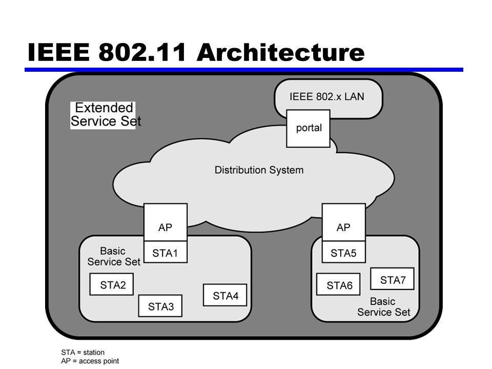 Lapisan fisik 802.11 Yang dikeluarkan dalam empat langkah-langkah Bagian pertama di 1997 —IEEE 802.11 —Meliputi MAC lapisan dan tiga spesifikasi lapisan phisik —Dua pada 2.4-GHz rombongan dan [satu/ orang] inframerah —Semua operasi pada 1 dan 2 Mbps Dua komponen tambahan di 1999 —IEEE 802.11a 5-GHz rombongan sampai kepada 54 Mbps —IEEE 802.11b 2.4-GHz rombongan pada 5.5 dan 11 Mbps Yang paling Terbaru di 2002 —IEEE 802.g meluas IEEE 802.11b ke yang lebih tinggi data tingkat tarip