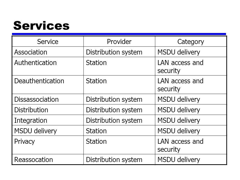 Kategori Services Jasa stasiun diterapkan di tiap-tiap stasiun 802.11 —Termasuk stasiun AP Jasa distribusi diperlihatkan antara BSSs —Mungkin dapat di implementasikan di AP atau special-purpose device Tiga jasa digunakan untuk mengontrol akses dan kerahasiaan Enam jasa digunakan untuk membantu pengiriman MAC data units (MSDUs) antar stasiun —Blok data yang dilewati oleh pemakai MAC layer MAC —Biasanya LLC PDU —Jika MSDU terlalu besar untuk MAC frame, akan dibagi dan dipancarkan secara urut setiap frame (lihat kemudian)