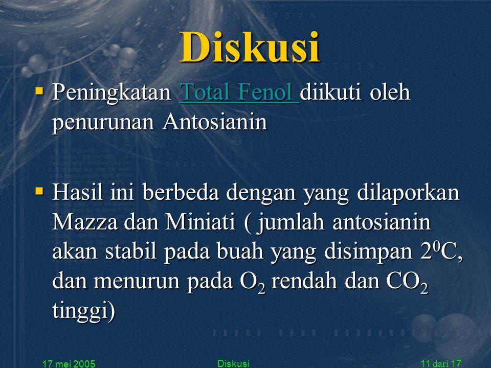 17 mei 2005 Diskusi11 dari 17 Diskusi  Peningkatan Total Fenol diikuti oleh penurunan Antosianin Total Fenol Total Fenol  Hasil ini berbeda dengan yang dilaporkan Mazza dan Miniati ( jumlah antosianin akan stabil pada buah yang disimpan 2 0 C, dan menurun pada O 2 rendah dan CO 2 tinggi)
