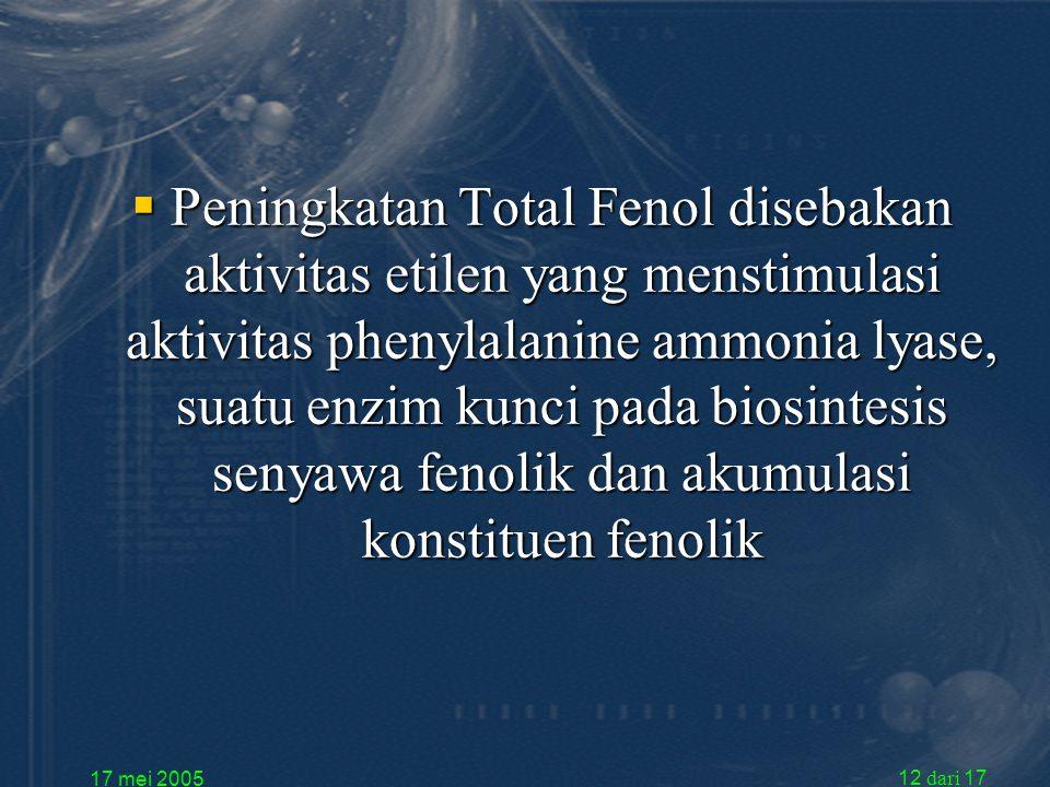 17 mei 2005 12 dari 17  Peningkatan Total Fenol disebakan aktivitas etilen yang menstimulasi aktivitas phenylalanine ammonia lyase, suatu enzim kunci pada biosintesis senyawa fenolik dan akumulasi konstituen fenolik