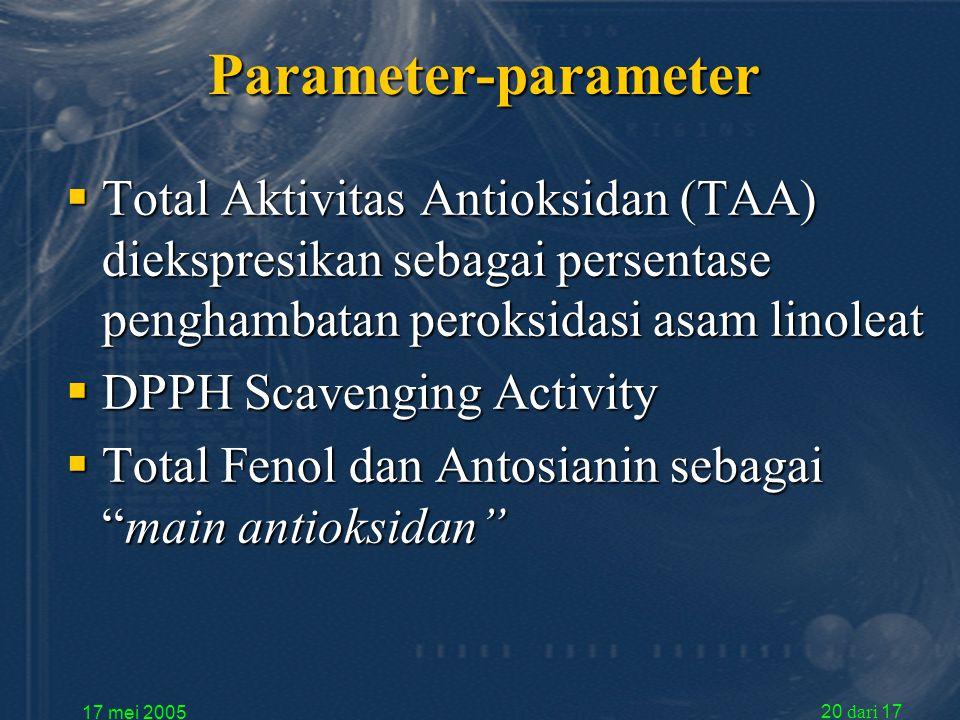 17 mei 2005 20 dari 17 Parameter-parameter  Total Aktivitas Antioksidan (TAA) diekspresikan sebagai persentase penghambatan peroksidasi asam linoleat  DPPH Scavenging Activity  Total Fenol dan Antosianin sebagai main antioksidan