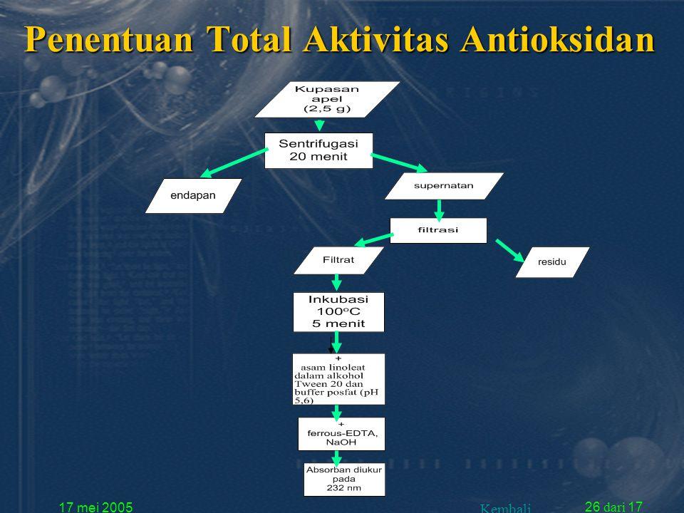 17 mei 2005 26 dari 17 Penentuan Total Aktivitas Antioksidan Kembali