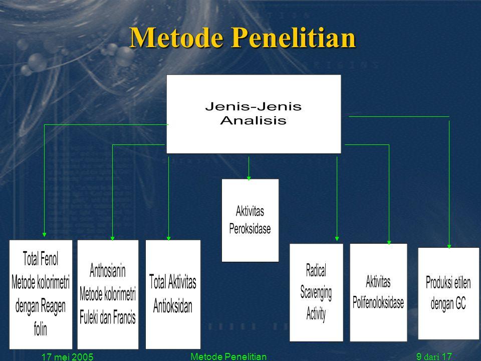 17 mei 2005 Metode Penelitian9 dari 17 Metode Penelitian