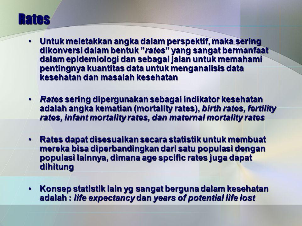 Rates Untuk meletakkan angka dalam perspektif, maka sering dikonversi dalam bentuk rates yang sangat bermanfaat dalam epidemiologi dan sebagai jalan untuk memahami pentingnya kuantitas data untuk menganalisis data kesehatan dan masalah kesehatanUntuk meletakkan angka dalam perspektif, maka sering dikonversi dalam bentuk rates yang sangat bermanfaat dalam epidemiologi dan sebagai jalan untuk memahami pentingnya kuantitas data untuk menganalisis data kesehatan dan masalah kesehatan Rates sering dipergunakan sebagai indikator kesehatan adalah angka kematian (mortality rates), birth rates, fertility rates, infant mortality rates, dan maternal mortality ratesRates sering dipergunakan sebagai indikator kesehatan adalah angka kematian (mortality rates), birth rates, fertility rates, infant mortality rates, dan maternal mortality rates Rates dapat disesuaikan secara statistik untuk membuat mereka bisa diperbandingkan dari satu populasi dengan populasi lainnya, dimana age spcific rates juga dapat dihitungRates dapat disesuaikan secara statistik untuk membuat mereka bisa diperbandingkan dari satu populasi dengan populasi lainnya, dimana age spcific rates juga dapat dihitung Konsep statistik lain yg sangat berguna dalam kesehatan adalah : life expectancy dan years of potential life lostKonsep statistik lain yg sangat berguna dalam kesehatan adalah : life expectancy dan years of potential life lost