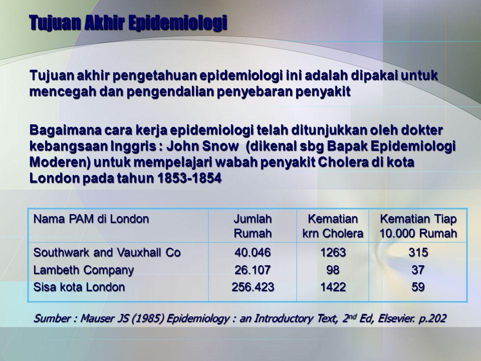 Tujuan Akhir Epidemiologi Tujuan akhir pengetahuan epidemiologi ini adalah dipakai untuk mencegah dan pengendalian penyebaran penyakit Bagaimana cara kerja epidemiologi telah ditunjukkan oleh dokter kebangsaan Inggris : John Snow (dikenal sbg Bapak Epidemiologi Moderen) untuk mempelajari wabah penyakit Cholera di kota London pada tahun 1853-1854 Nama PAM di London Jumlah Rumah Kematian krn Cholera Kematian Tiap 10.000 Rumah Southwark and Vauxhall Co Lambeth Company Sisa kota London 40.04626.107256.42312639814223153759 Sumber : Mauser JS (1985) Epidemiology : an Introductory Text, 2 nd Ed, Elsevier.