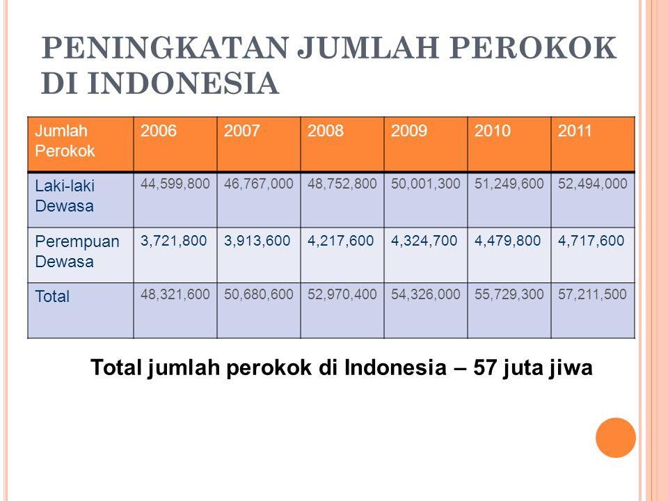 PENINGKATAN JUMLAH PEROKOK DI INDONESIA Jumlah Perokok 200620072008200920102011 Laki-laki Dewasa 44,599,80046,767,00048,752,80050,001,30051,249,60052,