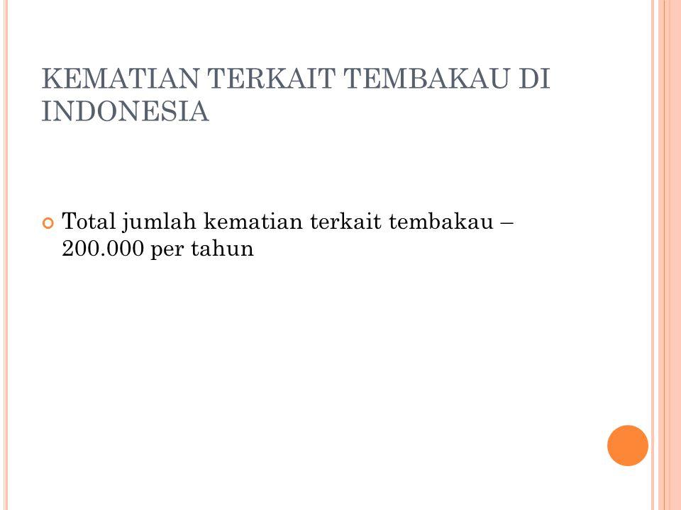KEMATIAN TERKAIT TEMBAKAU DI INDONESIA Total jumlah kematian terkait tembakau – 200.000 per tahun