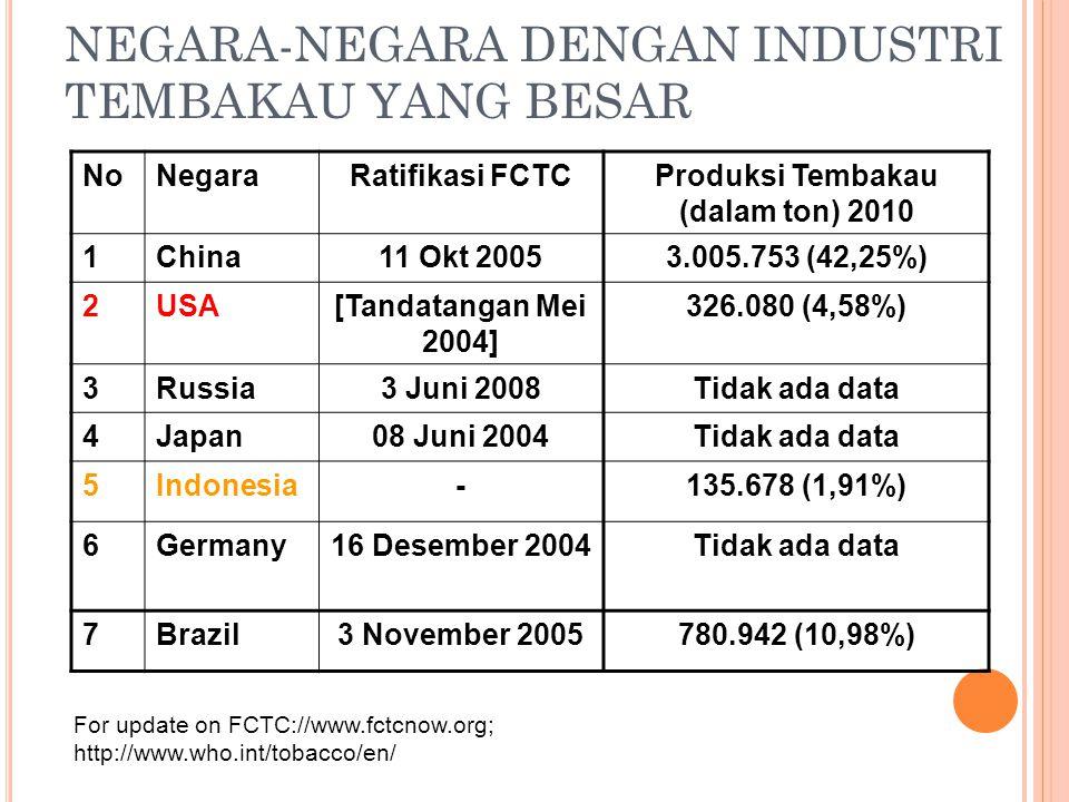 NEGARA-NEGARA DENGAN INDUSTRI TEMBAKAU YANG BESAR NoNegaraRatifikasi FCTCProduksi Tembakau (dalam ton) 2010 1China11 Okt 20053.005.753 (42,25%) 2USA[T