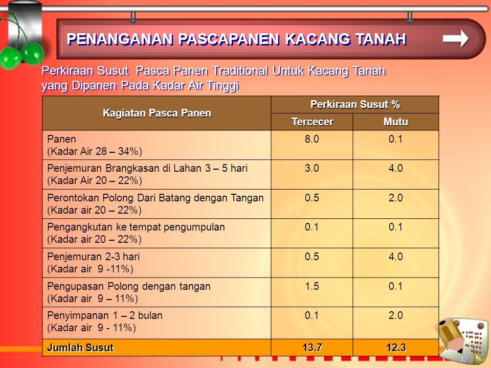 13 PENANGANAN PASCAPANEN KACANG TANAH Perkiraan Susut Pasca Panen Traditional Untuk Kacang Tanah yang Dipanen Pada Kadar Air Tinggi Kagiatan Pasca Panen Perkiraan Susut % TercecerMutu Panen (Kadar Air 28 – 34%) 8.00.1 Penjemuran Brangkasan di Lahan 3 – 5 hari (Kadar Air 20 – 22%) 3.04.0 Perontokan Polong Dari Batang dengan Tangan (Kadar air 20 – 22%) 0.52.0 Pengangkutan ke tempat pengumpulan (Kadar air 20 – 22%) 0.1 Penjemuran 2-3 hari (Kadar air 9 -11%) 0.54.0 Pengupasan Polong dengan tangan (Kadar air 9 – 11%) 1.50.1 Penyimpanan 1 – 2 bulan (Kadar air 9 - 11%) 0.12.0 Jumlah Susut 13.712.3