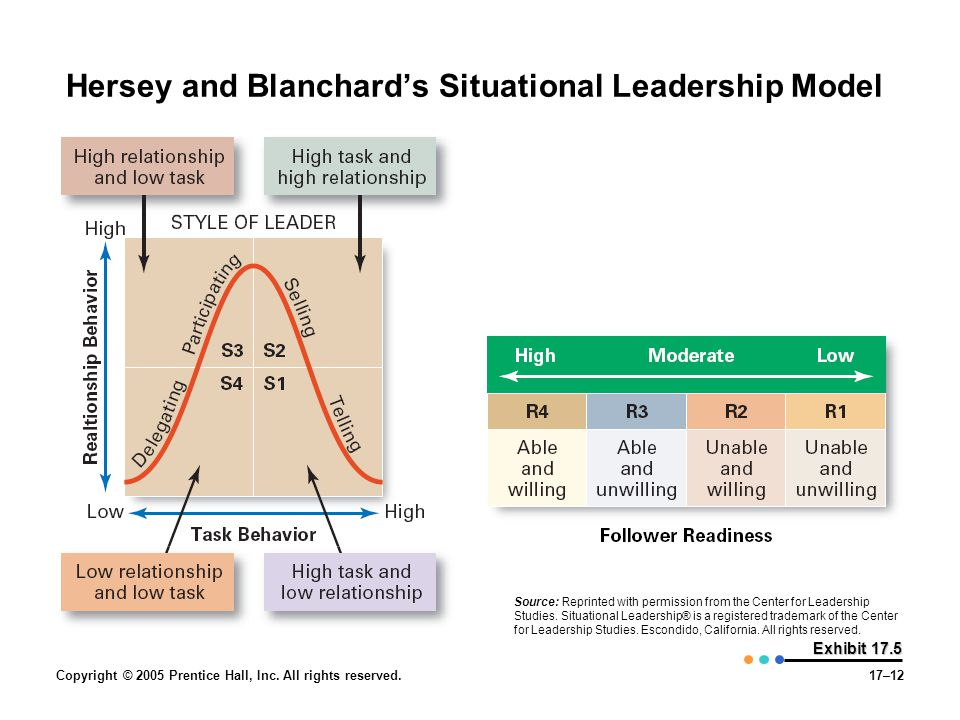 Copyright © 2005 Prentice Hall, Inc. All rights reserved.17–12 Exhibit 17.5 Hersey and Blanchard's Situational Leadership Model Source: Reprinted with