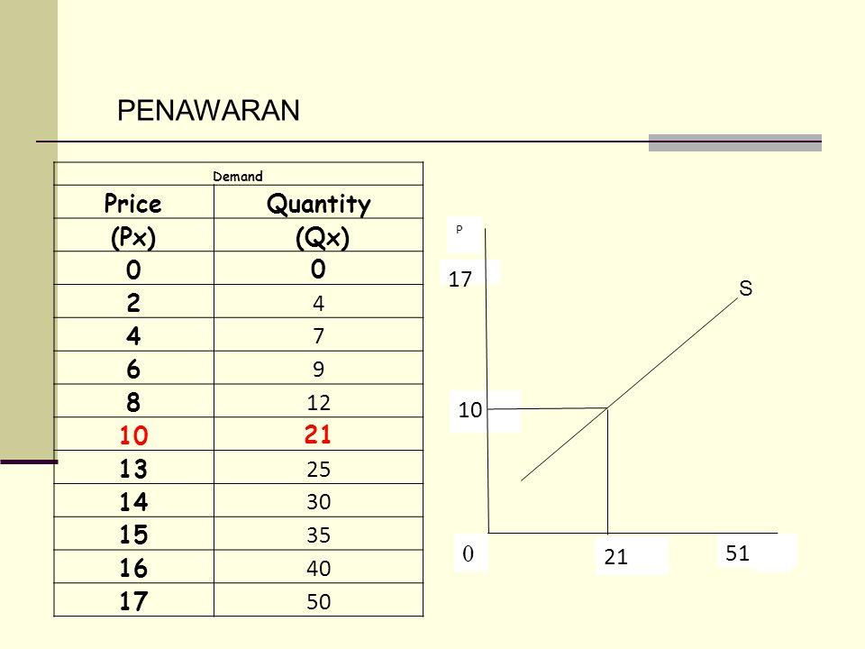 PENAWARAN Demand PriceQuantity (Px) (Qx) 0 0 2 4 4 7 6 9 8 12 10 21 13 25 14 30 15 35 16 40 17 50 X 51 21 0 10 17 P S
