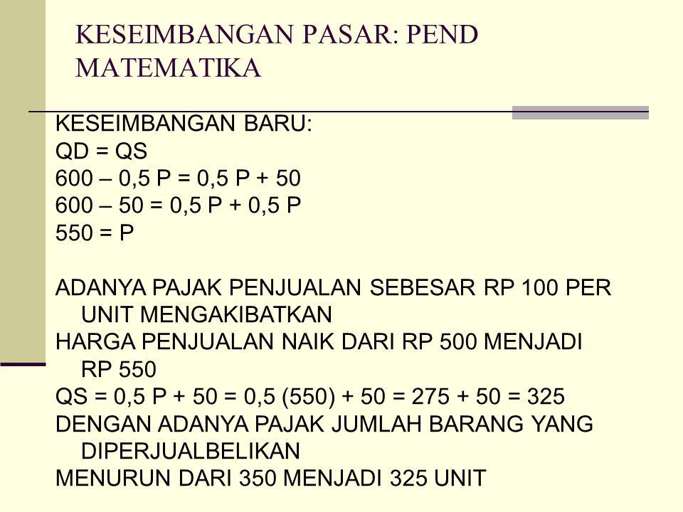 KESEIMBANGAN PASAR: PEND MATEMATIKA KESEIMBANGAN BARU: QD = QS 600 – 0,5 P = 0,5 P + 50 600 – 50 = 0,5 P + 0,5 P 550 = P ADANYA PAJAK PENJUALAN SEBESA