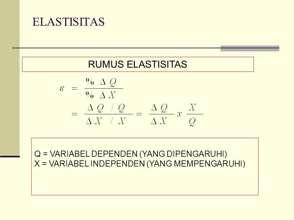 ELASTISITAS RUMUS ELASTISITAS Q = VARIABEL DEPENDEN (YANG DIPENGARUHI) X = VARIABEL INDEPENDEN (YANG MEMPENGARUHI)