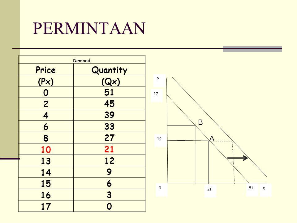 A Demand PriceQuantity (Px) (Qx) 0 51 2 45 4 39 6 33 8 27 10 21 13 12 14 9 15 6 16 3 17 0 PERMINTAAN 17 0 51 10 21 X P B