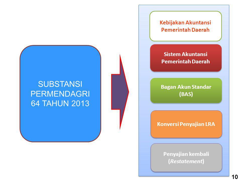 SAP Berbasis Kas Menuju Akrual:SAP Berbasis Akrual:  Komponen LKPD terdiri dari 4 laporan: 1. Laporan Realisasi Anggaran (LRA) 2. Neraca 3. Laporan A
