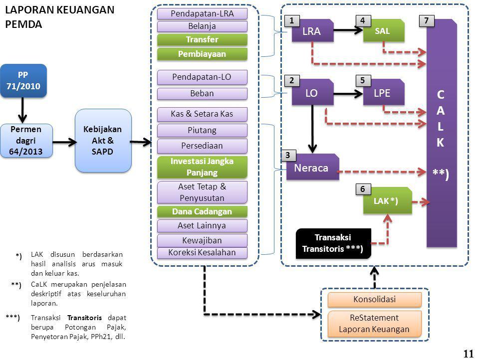 SUBSTANSI PERMENDAGRI 64 TAHUN 2013 Kebijakan Akuntansi Pemerintah Daerah Sistem Akuntansi Pemerintah Daerah Bagan Akun Standar (BAS) Konversi Penyaji