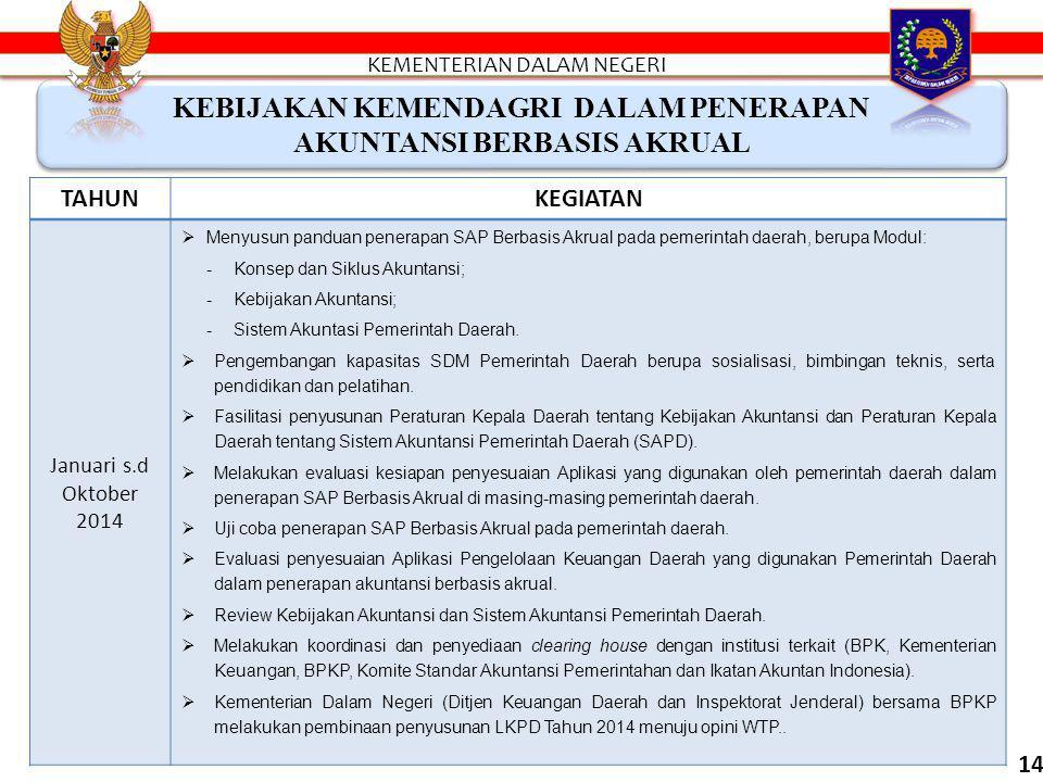 KEBIJAKAN KEMENDAGRI DALAM PENERAPAN AKUNTANSI BERBASIS AKRUAL TAHUNKEGIATAN 2013  Kementerian Dalam Negeri (Ditjen Keuangan Daerah dan Inspektorat J