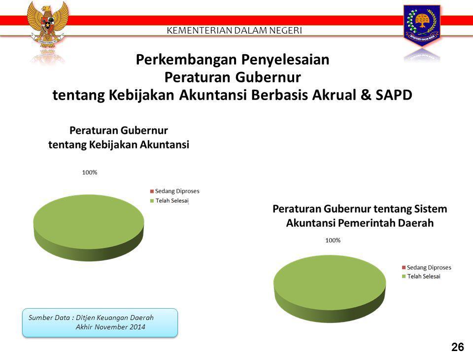 Perkembangan Penyelesaian Peraturan Gubernur/Bupati/Walikota tentang Kebijakan Akuntansi Berbasis Akrual dan SAPD Peraturan Gubernur/ Bupati/ Walikota