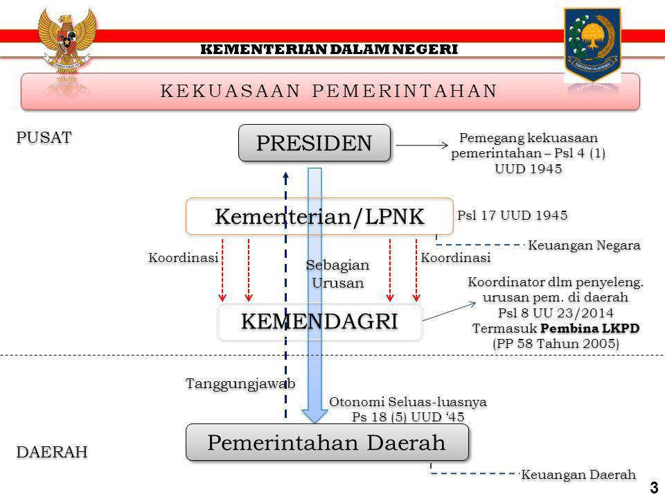 LEMBAGA-LEMBAGA DALAM SISTEM KETATANEGARAAN menurut UUD Negara Republik Indonesia Tahun 1945 UUD 1945 TNI/POLRI LPNK kementerian negara badan-badan la