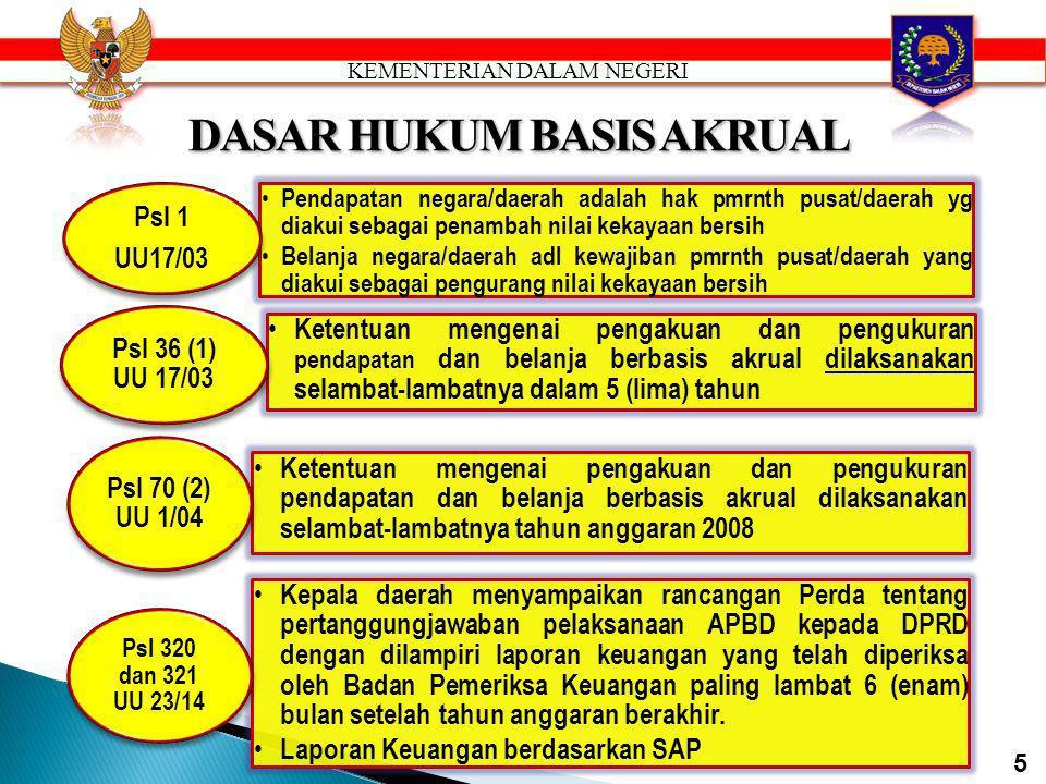 KMDN 29/02 Omnibus Regulation UU 17/2003UU 1/2004UU 15/2004 UU 25/2004 UU 33/2004 PP UU 32/2004 (Psl 15, 16, 17, 21,22,23 155, 156) dan UU 23/2014 : P