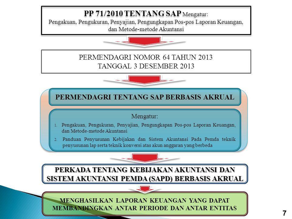 PERMENDAGRI TENTANG SAP BERBASIS AKRUAL Mengatur: 1.