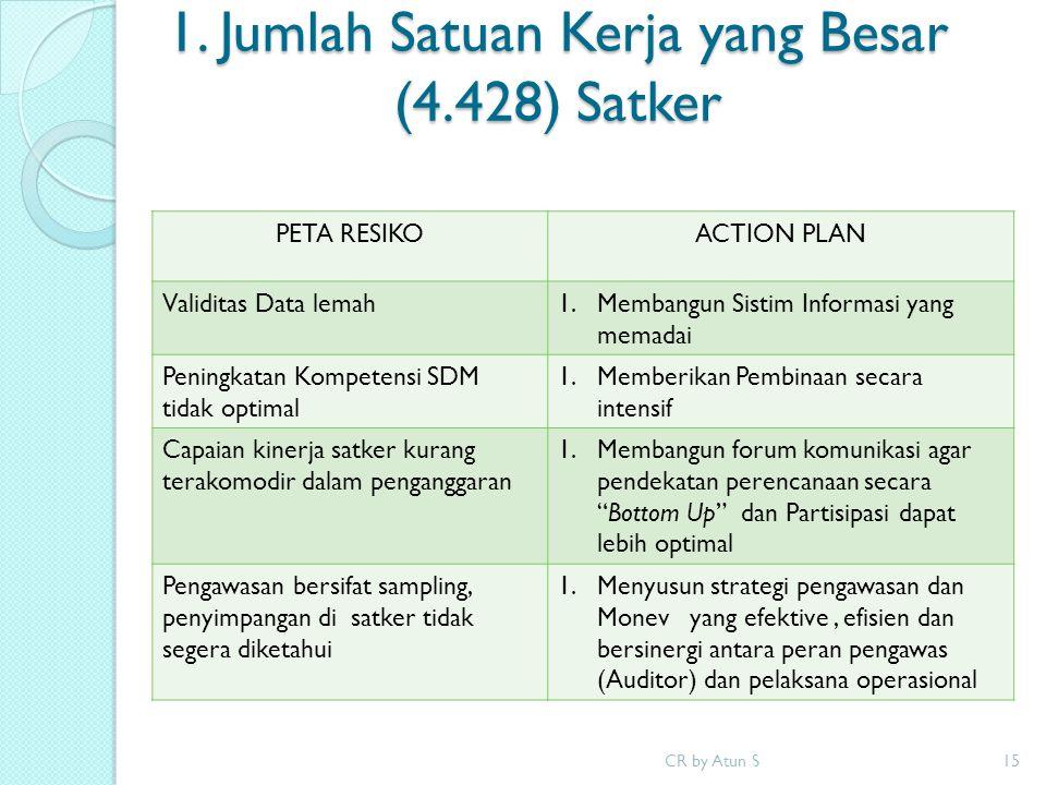 PETA RESIKOACTION PLAN Validitas Data lemah1.Membangun Sistim Informasi yang memadai Peningkatan Kompetensi SDM tidak optimal 1.Memberikan Pembinaan s