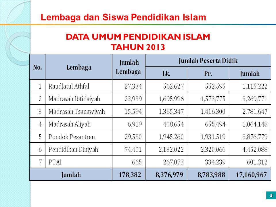 3 DATA UMUM PENDIDIKAN ISLAM TAHUN 2013 Lembaga dan Siswa Pendidikan Islam
