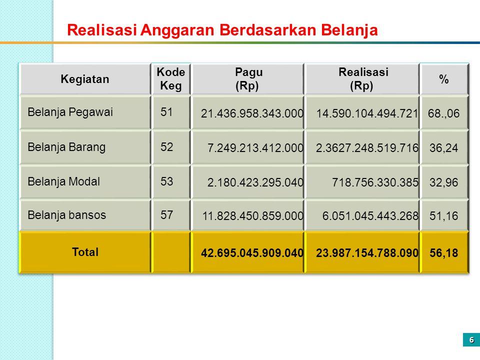 6 Realisasi Anggaran Berdasarkan Belanja