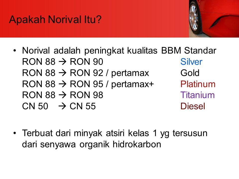 Apakah Norival Itu? Norival adalah peningkat kualitas BBM Standar RON 88  RON 90 Silver RON 88  RON 92 / pertamax Gold RON 88  RON 95 / pertamax+Pl