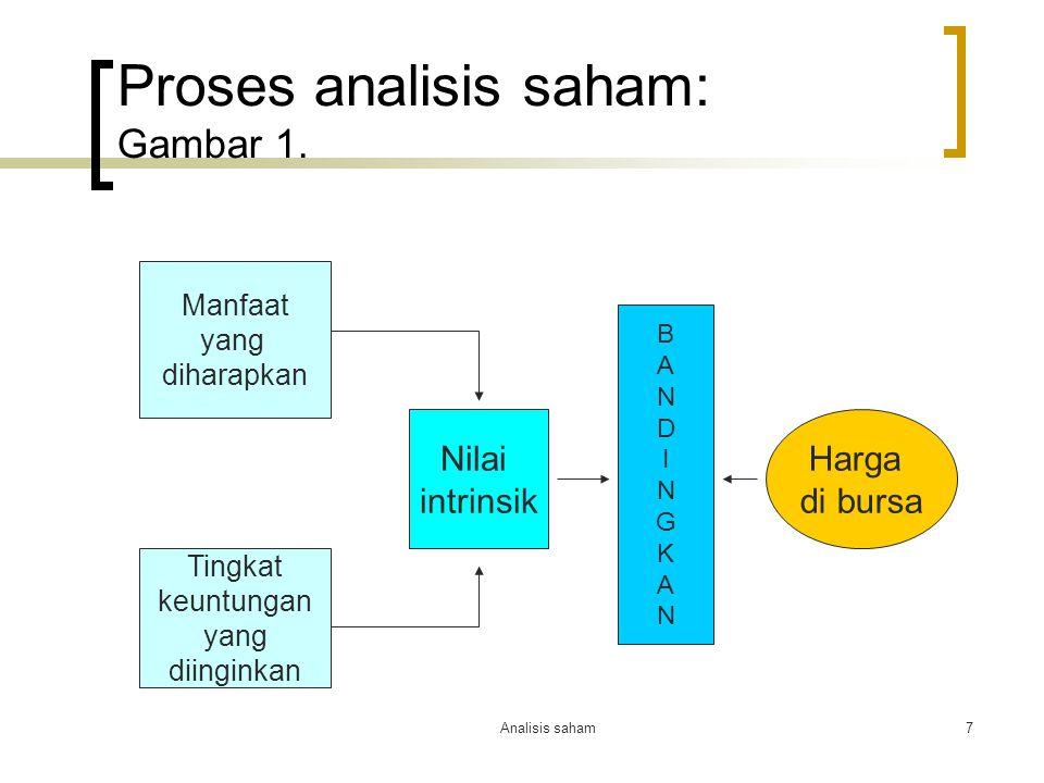 Analisis saham7 Proses analisis saham: Gambar 1. Nilai intrinsik Harga di bursa BANDINGKANBANDINGKAN Manfaat yang diharapkan Tingkat keuntungan yang d