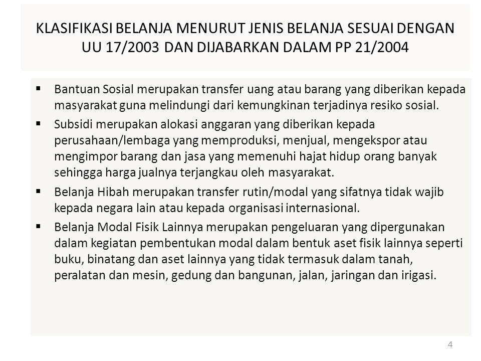 Dasar Hukum Pengelolaan Dana Bergulir UU 20/1997 Tentang PNBP.