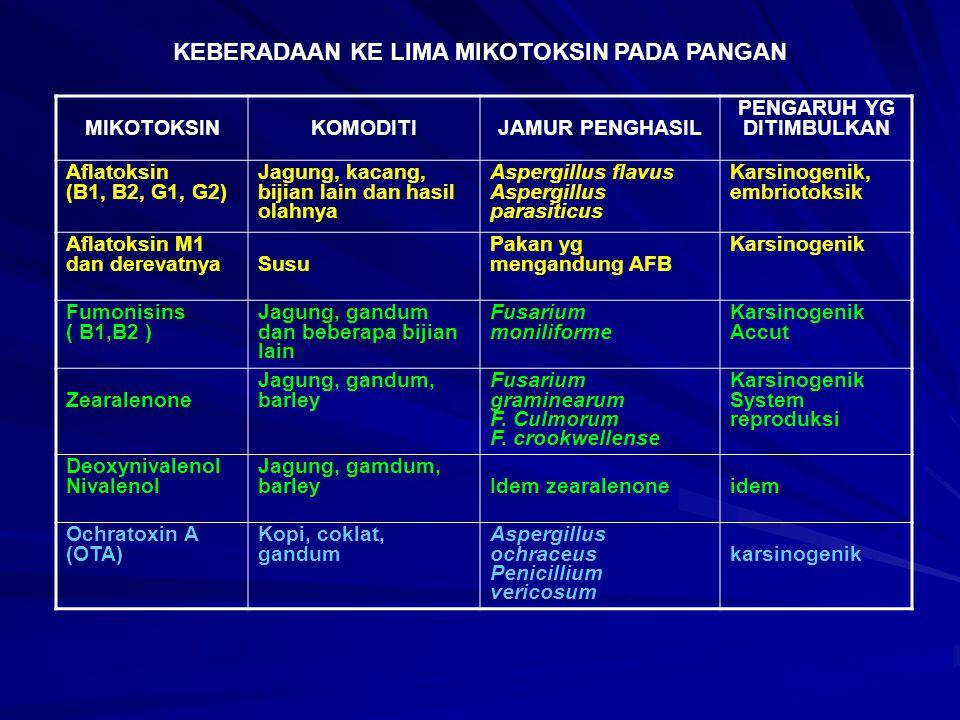 MIKOTOKSINKOMODITIJAMUR PENGHASIL PENGARUH YG DITIMBULKAN Aflatoksin (B1, B2, G1, G2) Jagung, kacang, bijian lain dan hasil olahnya Aspergillus flavus Aspergillus parasiticus Karsinogenik, embriotoksik Aflatoksin M1 dan derevatnyaSusu Pakan yg mengandung AFB Karsinogenik Fumonisins ( B1,B2 ) Jagung, gandum dan beberapa bijian lain Fusarium moniliforme Karsinogenik Accut Zearalenone Jagung, gandum, barley Fusarium graminearum F.