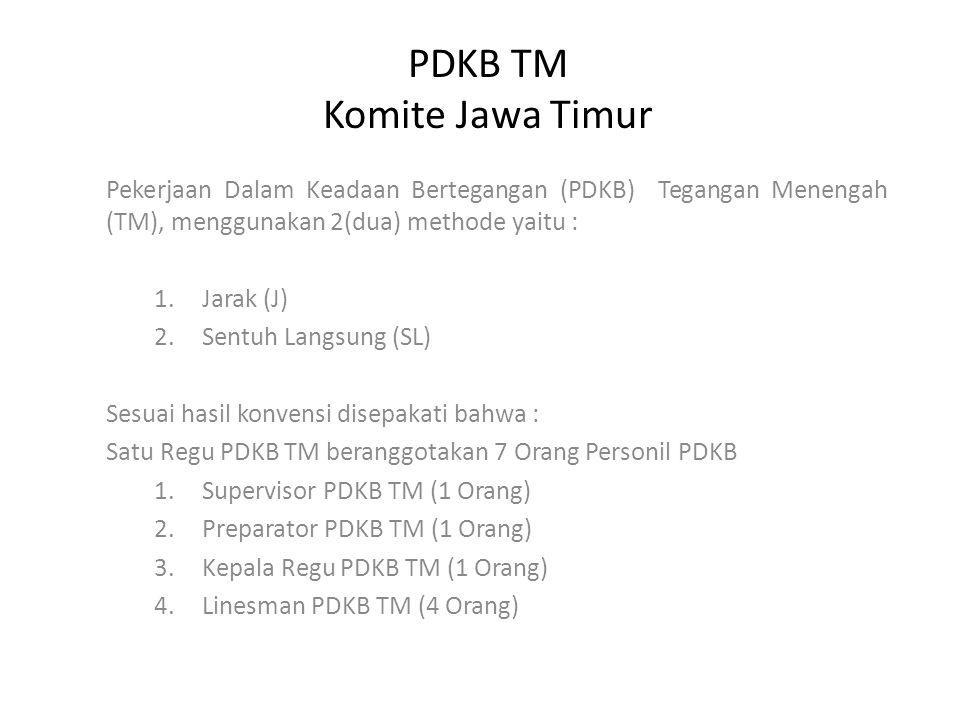 PDKB TM Komite Jawa Timur Pekerjaan Dalam Keadaan Bertegangan (PDKB) Tegangan Menengah (TM), menggunakan 2(dua) methode yaitu : 1.Jarak (J) 2.Sentuh Langsung (SL) Sesuai hasil konvensi disepakati bahwa : Satu Regu PDKB TM beranggotakan 7 Orang Personil PDKB 1.Supervisor PDKB TM (1 Orang) 2.Preparator PDKB TM (1 Orang) 3.Kepala Regu PDKB TM (1 Orang) 4.Linesman PDKB TM (4 Orang)