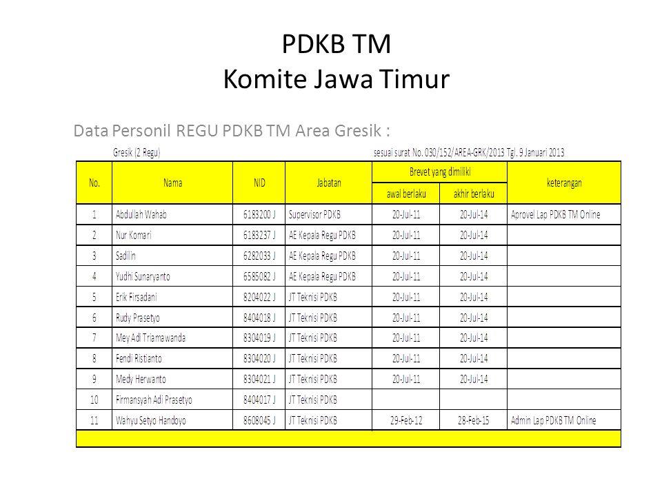 PDKB TM Komite Jawa Timur Data Personil REGU PDKB TM Area Gresik :