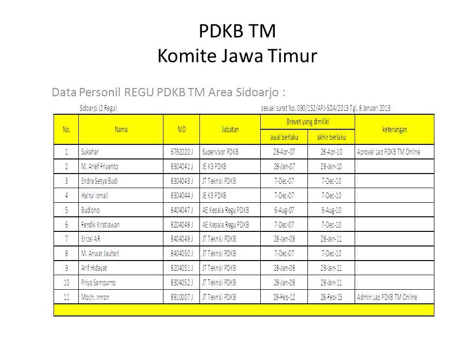 PDKB TM Komite Jawa Timur Data Personil REGU PDKB TM Area Sidoarjo :