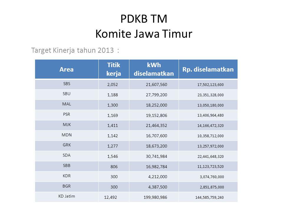 PDKB TM Komite Jawa Timur Target Kinerja tahun 2013 : Area Titik kerja kWh diselamatkan Rp.