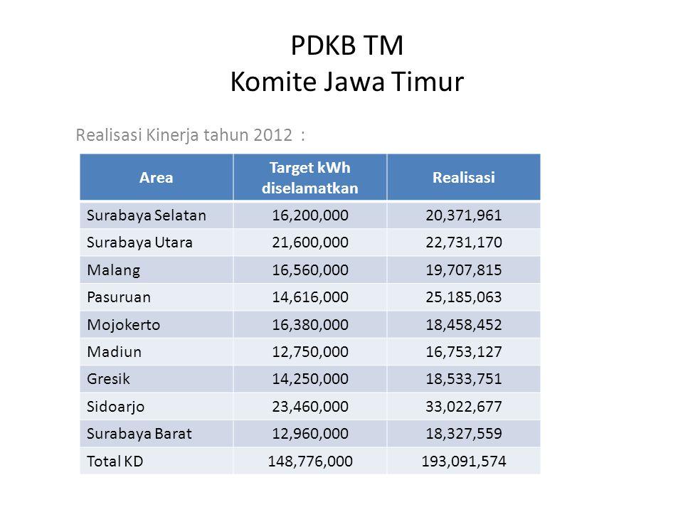 PDKB TM Komite Jawa Timur Realisasi Kinerja tahun 2012 : Area Target kWh diselamatkan Realisasi Surabaya Selatan16,200,00020,371,961 Surabaya Utara21,600,00022,731,170 Malang16,560,00019,707,815 Pasuruan14,616,00025,185,063 Mojokerto16,380,00018,458,452 Madiun12,750,00016,753,127 Gresik14,250,00018,533,751 Sidoarjo23,460,00033,022,677 Surabaya Barat12,960,00018,327,559 Total KD148,776,000193,091,574