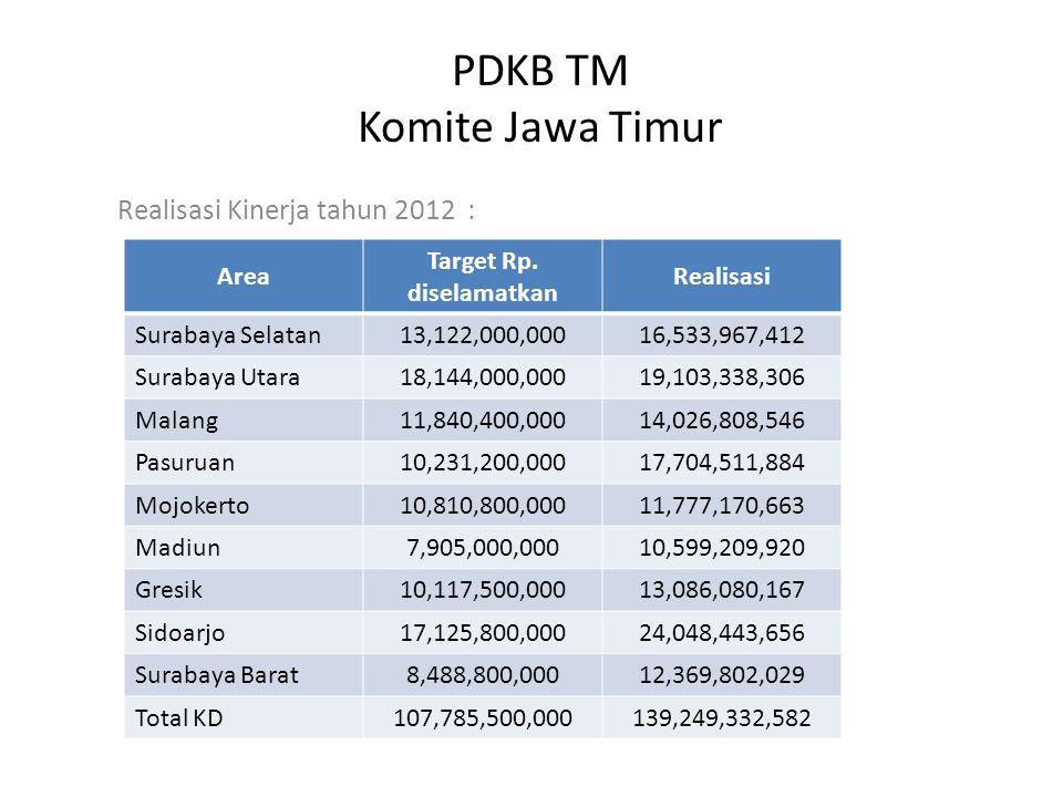 PDKB TM Komite Jawa Timur Realisasi Kinerja tahun 2012 : Area Target Rp.