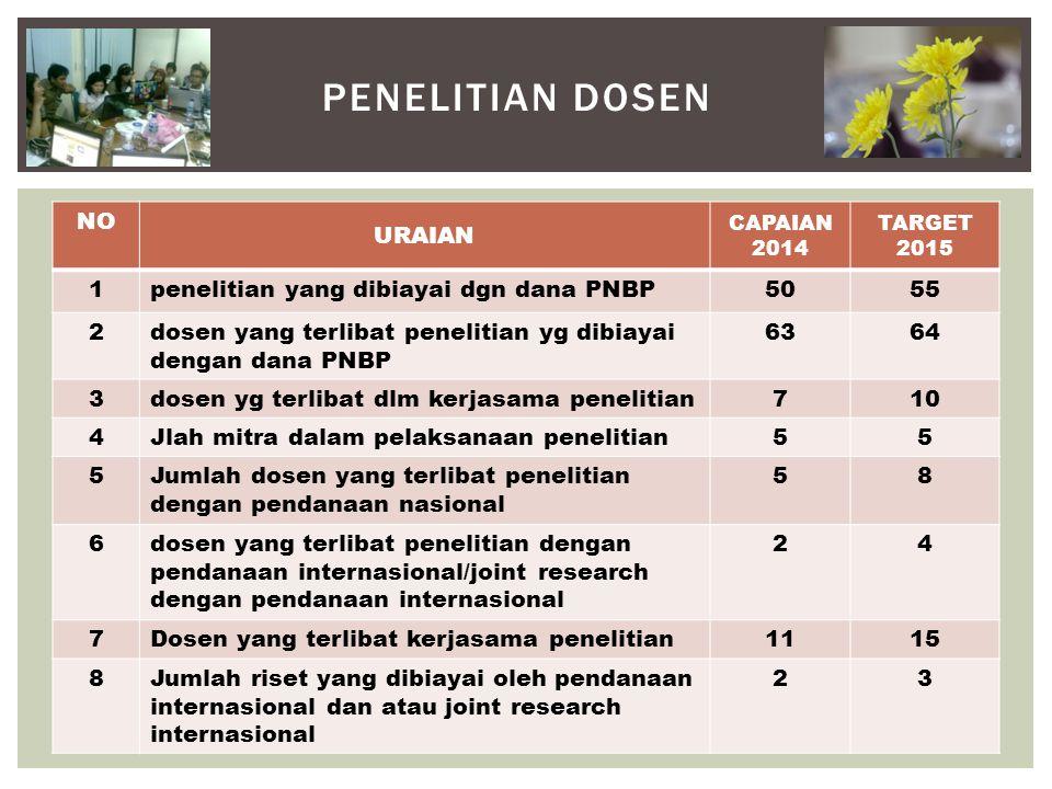 PENELITIAN DOSEN NO URAIAN CAPAIAN 2014 TARGET 2015 1penelitian yang dibiayai dgn dana PNBP5055 2dosen yang terlibat penelitian yg dibiayai dengan dana PNBP 6364 3dosen yg terlibat dlm kerjasama penelitian710 4Jlah mitra dalam pelaksanaan penelitian55 5Jumlah dosen yang terlibat penelitian dengan pendanaan nasional 58 6dosen yang terlibat penelitian dengan pendanaan internasional/joint research dengan pendanaan internasional 24 7Dosen yang terlibat kerjasama penelitian1115 8Jumlah riset yang dibiayai oleh pendanaan internasional dan atau joint research internasional 23