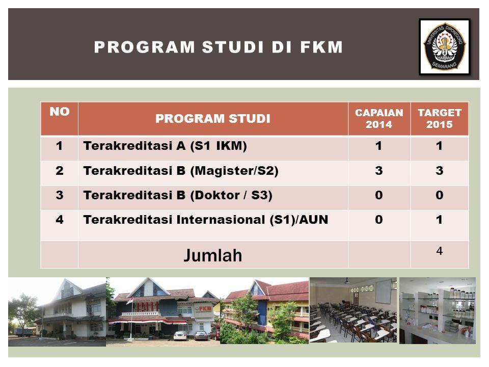 PROGRAM STUDI DI FKM NO PROGRAM STUDI CAPAIAN 2014 TARGET 2015 1Terakreditasi A (S1 IKM)11 2Terakreditasi B (Magister/S2)33 3Terakreditasi B (Doktor / S3)00 4Terakreditasi Internasional (S1)/AUN01 Jumlah 4