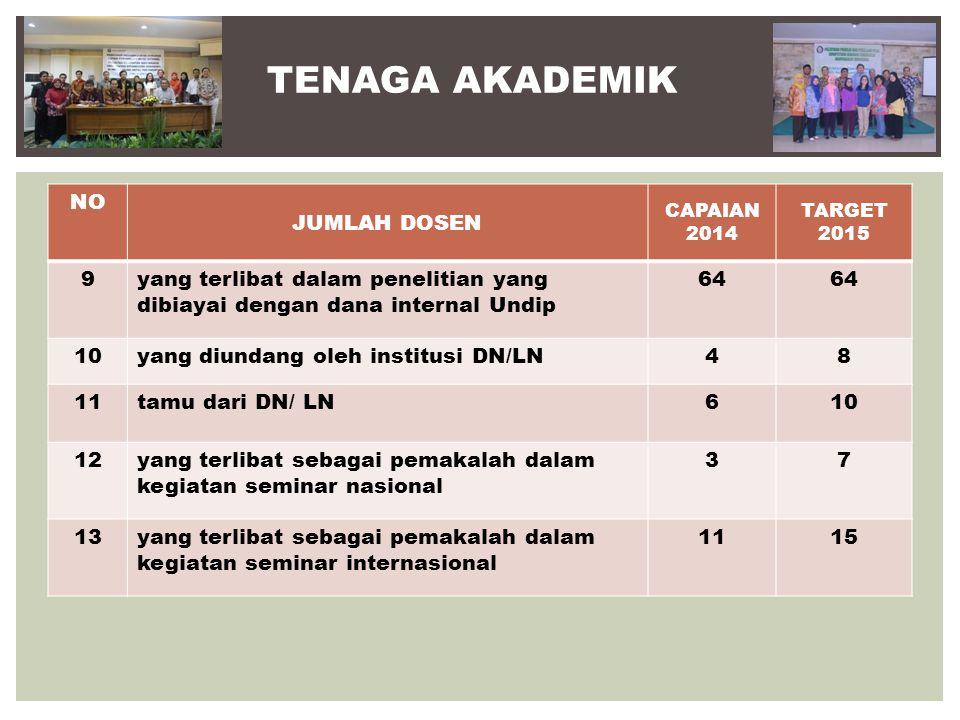 KEADAAN MAHASISWA NO JUMLAH MAHASISWA AKTIF CAPAIAN 2014 TARGET 2015 1Program Sarjana IKM (JMT)/ mhs aktif17351500 2Program Magister Kes Mas723600 3Program Doktor IKM920 4Jumlah mahasiswa yang magang di perusahan/industri/instansi 394420 5Rasio mahasiswa S1 yang diterima/pendaftar 1:171:20