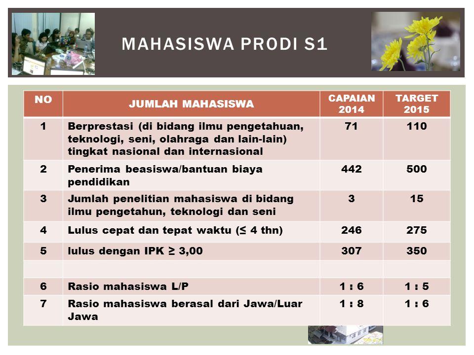 MAHASISWA PRODI S1 NO JUMLAH MAHASISWA CAPAIAN 2014 TARGET 2015 1Berprestasi (di bidang ilmu pengetahuan, teknologi, seni, olahraga dan lain-lain) tingkat nasional dan internasional 71110 2Penerima beasiswa/bantuan biaya pendidikan 442500 3Jumlah penelitian mahasiswa di bidang ilmu pengetahun, teknologi dan seni 315 4Lulus cepat dan tepat waktu (≤ 4 thn)246275 5lulus dengan IPK ≥ 3,00307350 6Rasio mahasiswa L/P1 : 61 : 5 7Rasio mahasiswa berasal dari Jawa/Luar Jawa 1 : 81 : 6